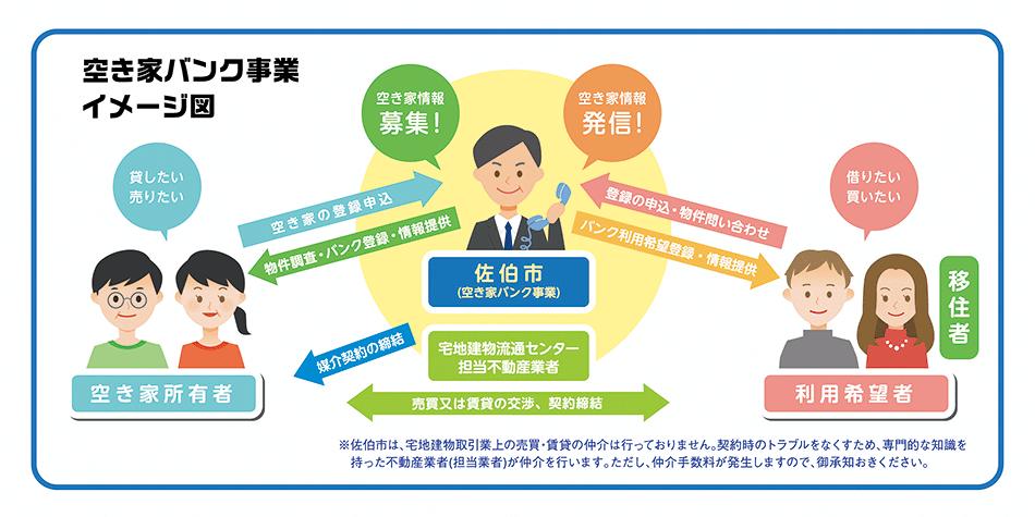 空き家バンク事業イメージ図
